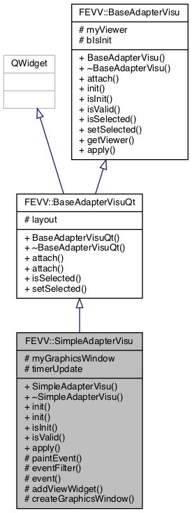 MEPP2 Project: FEVV::SimpleAdapterVisu Class Reference